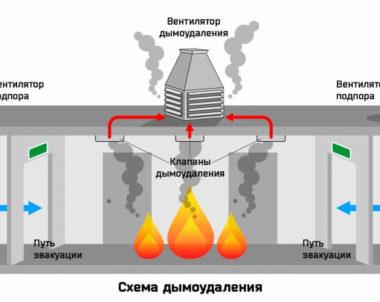 Противодымная вентиляция