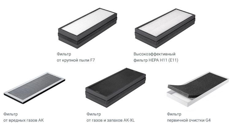 Классификация фильтров для вентиляции