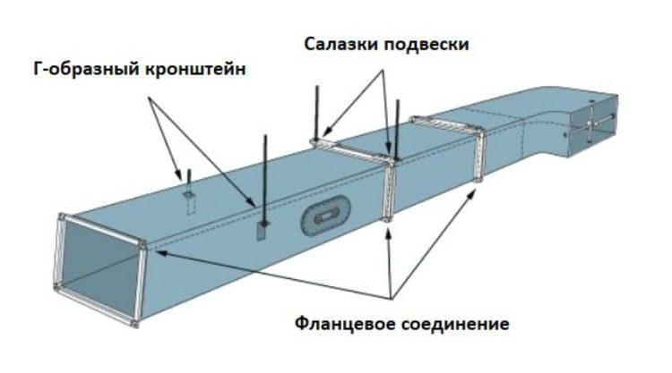 Способы соединения воздуховодов