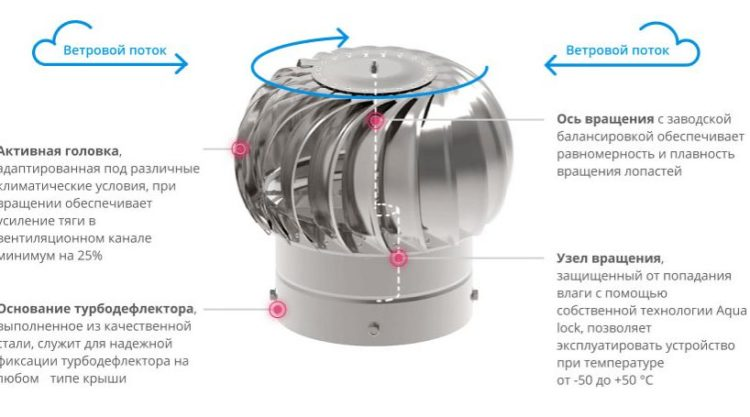 Особенности использования турбодефлектора